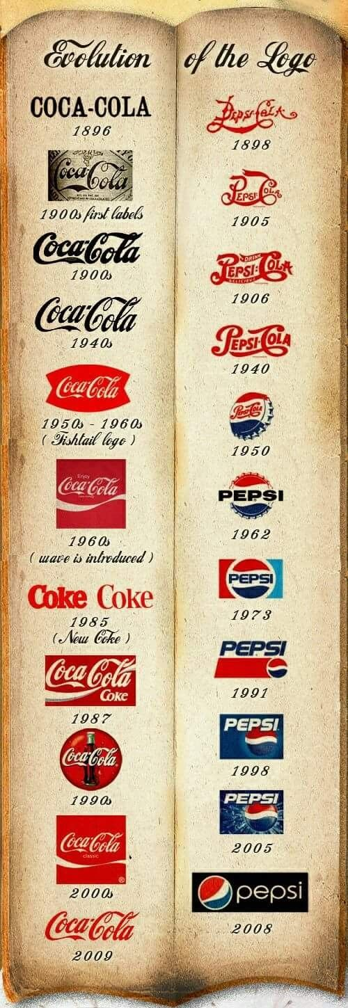 Coca-Cola has managed to keep a very similar logo throughout its life time.  It clearly has a pretty great logo to have stood the test of time.  Although the slogan often changes to stay relevant the logo itself doesn't! It's Simple, distictive, versitle, appropriate, and timeless.  Well done Coca Cola