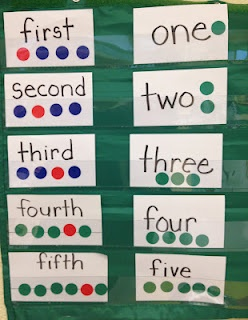 Pocket chart visual for ordinal numbers. Maybe use a bright orange dot to highlight the spot.