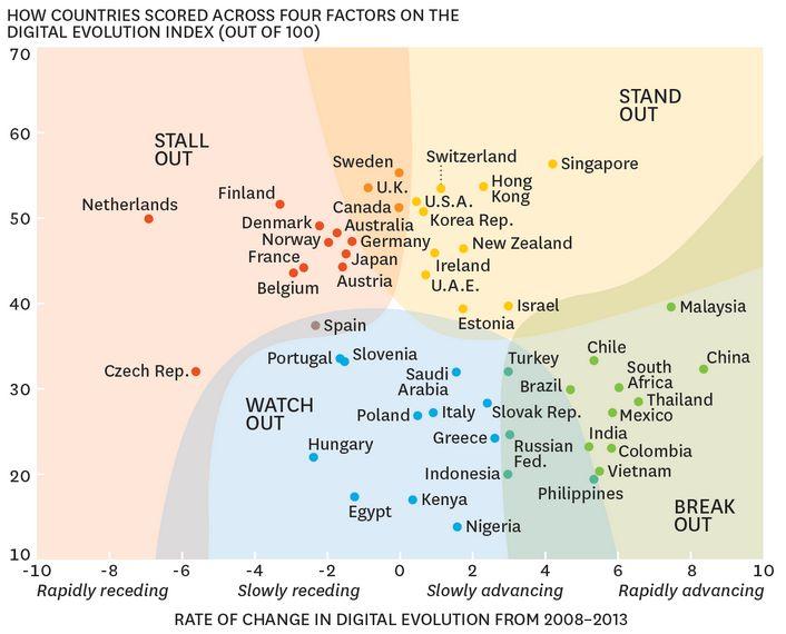 Définition des zones du graphique : Stand Out : pays qui ont connu un fort développement numérique au cours de ces récentes années et qui poursuivent sur cette trajectoire de croissance. Stall Out : pays qui ont connu un fort développement numérique dans le passé mais qui ont perdu cet élan et risquent de se retrouver distancés. Break Out : pays qui ont un fort potentiel de développement d'une économie numérique, qui commencent à ressentir les prémices de ce développement, et qui sont voués…