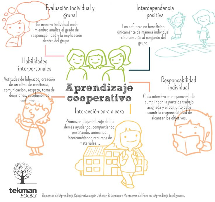 AYUDA PARA MAESTROS: Los 5 elementos del aprendizaje cooperativo (infografía)