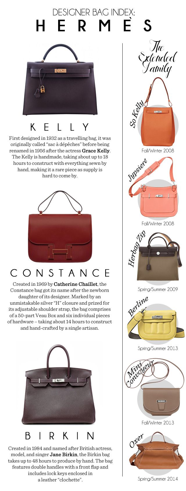 From Jane Birkin to Grace Kelly, get to know the stories behind three of Hermès' most popular pieces.