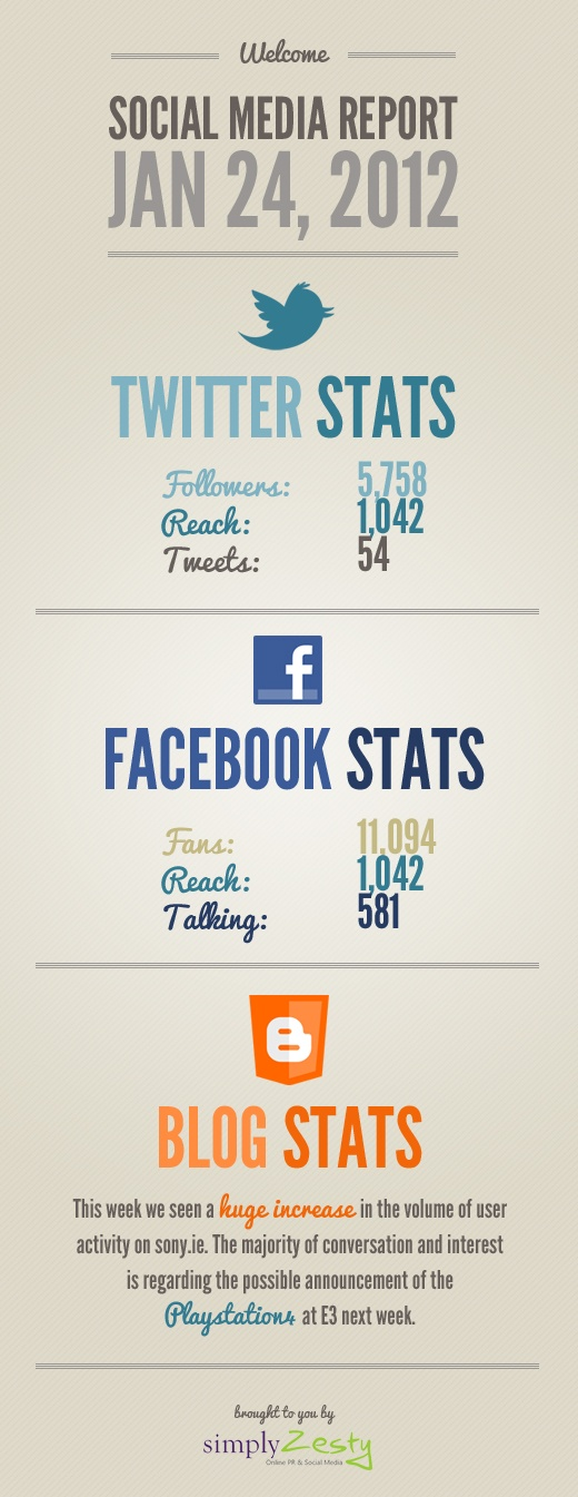 Social Media Report by Simply Zesty.