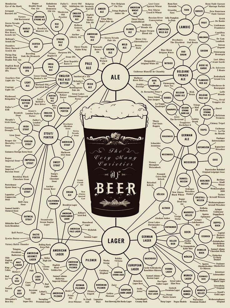 Infografia beer