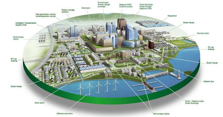 Future city infographic_1.