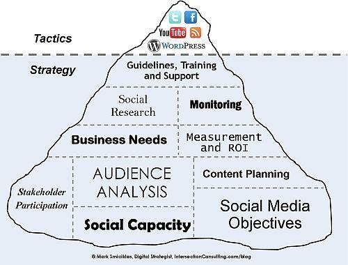 Social Media Iceberg. Tactics & Strategy.