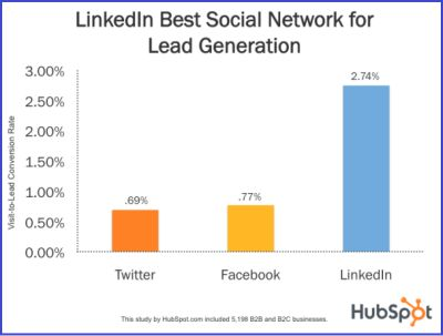 LinkedIn is fastest growing B2B platform that is better than Facebook or Twitter. You can leverage LinkedIn in a variety of different ways. You only need to understand that LinkedIn is all about building your network. Unlike Facebook or Twitter, virality isn't a core aspect on LinkedIn because the platform has not been built with the same share capabilities as other social media platforms.
