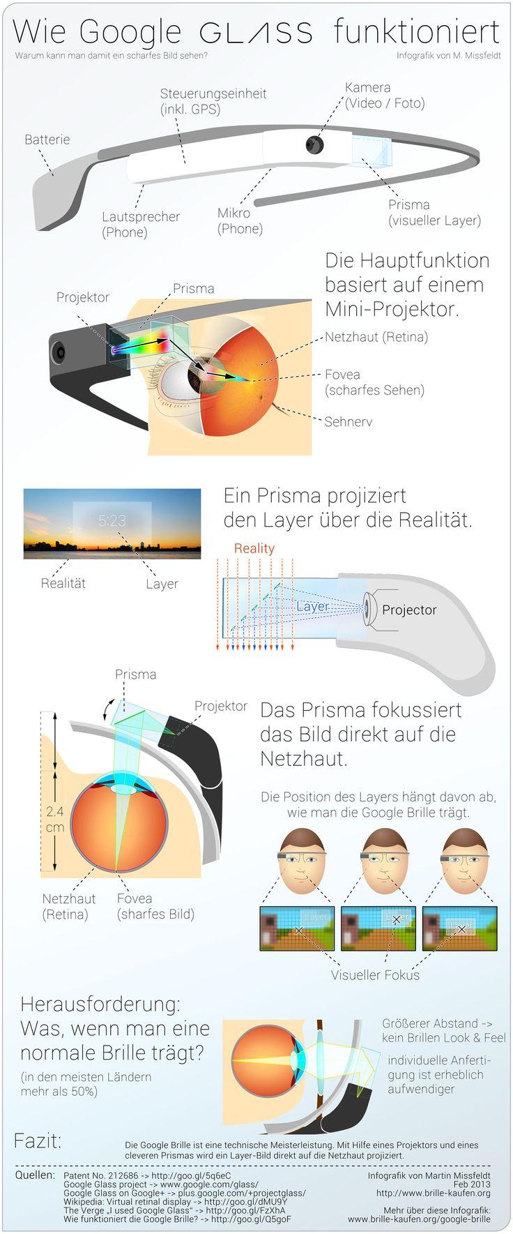 Google-Brille