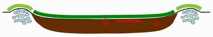 """Descoperirea vasului-urnă, a """"plăcii mortuare"""" şi chiar a inelului sigilar la adâncimi cuprinse între 15 cm şi 35 cm faţă de nivelul actual a terenului în interiorul incintelor circulare, sugerează faptul că aceste obiecte au fost îngropate în pământul depus în timp în interiorul incintelor circulare, ca umplutură."""