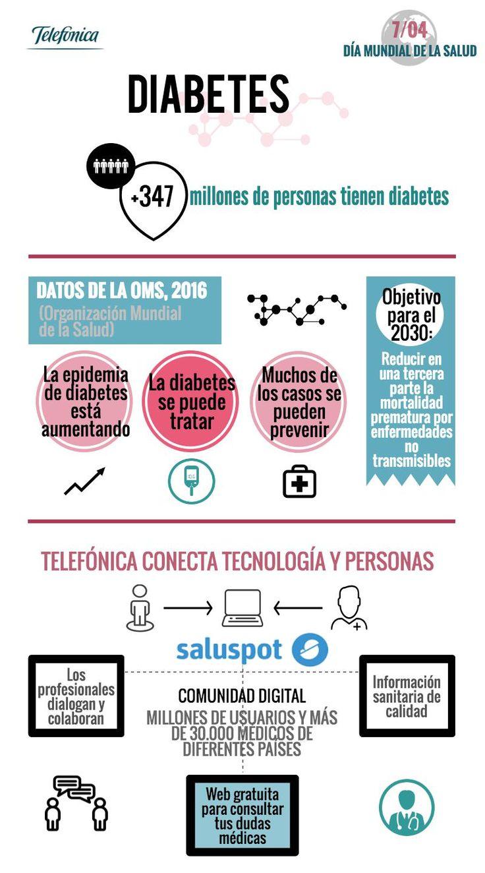 Hoy se celebra el #DíaMundialDeLaSalud y la #diabetes es el objetivo 2016 http://www.tendencias21.net/telefonica/Dia-Mundial-de-la-Salud-Objetivo-2016-La-diabetes_a1876.html