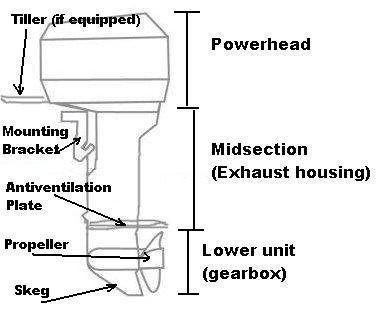 What is the difference between an inboard and outboard