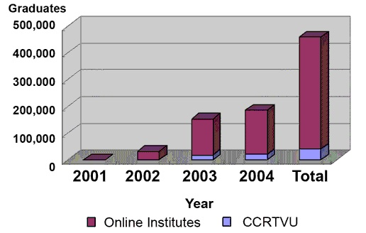 """Online education has been regarded by many governments and organizations as an important educational mode which can contribute significantly to lifelong learning in a knowledge society. The China Ministry of Education (MoE) coined a special term for online education - """"Modern distance education"""" (xian dai yuan cheng jiao yu in Mandarin pronunciation), emphasizing the technological element employed by this mode of education. China joined the campaign of promoting this panacea-looking…"""