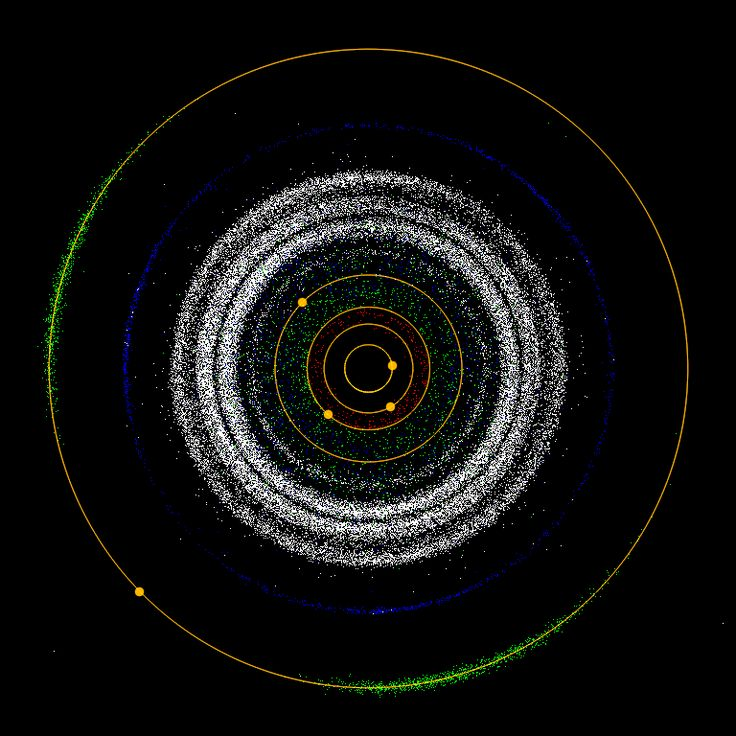inner solar system asteroid distribution - photo #10