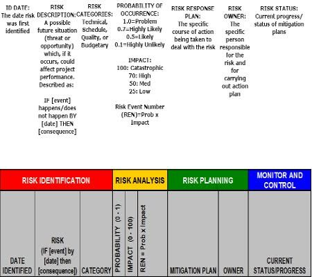 Best 25+ Risk management plan example ideas on Pinterest Insulin - risk plans