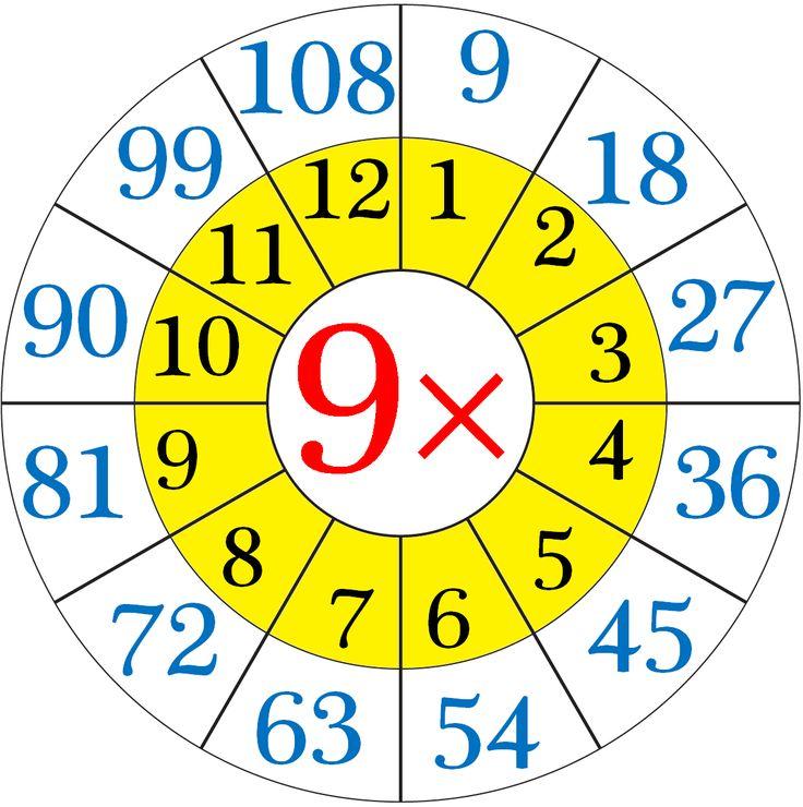 Multiplication Table of Nine