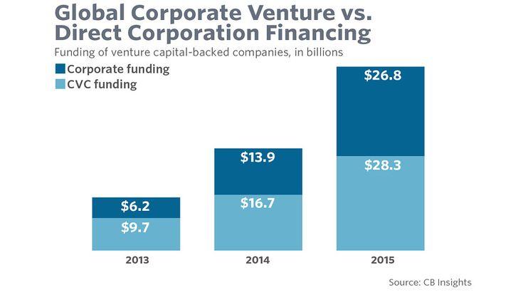 venture capital funding is increasingly becoming a popular capital raising source.