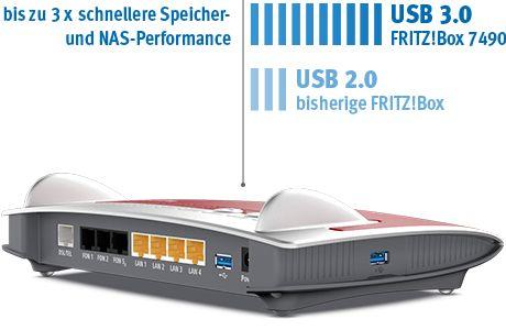 FRITZ!Box 7490 mit USB 3.0