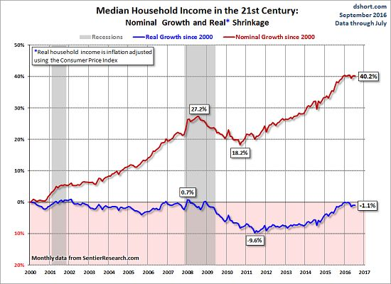 "Fun With Fake Statistics: The 5% ""Increase"" In Median Household Income Is Pure…"