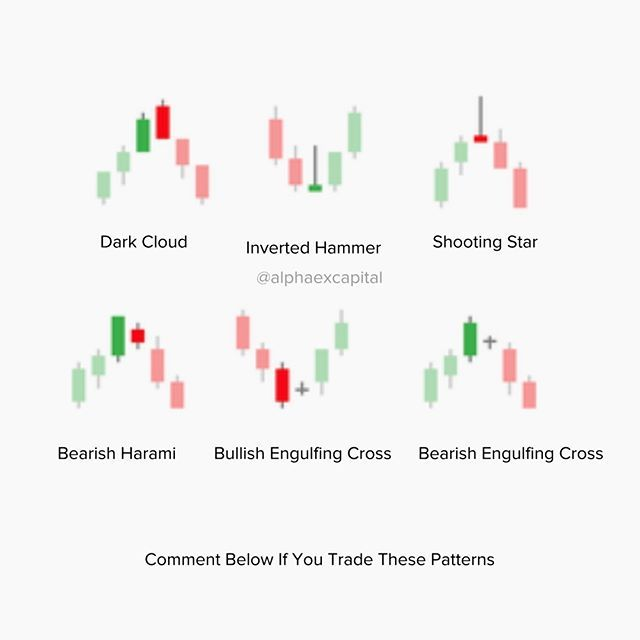 Learn To Trade The Markets Like An Expert Candlestick Chart
