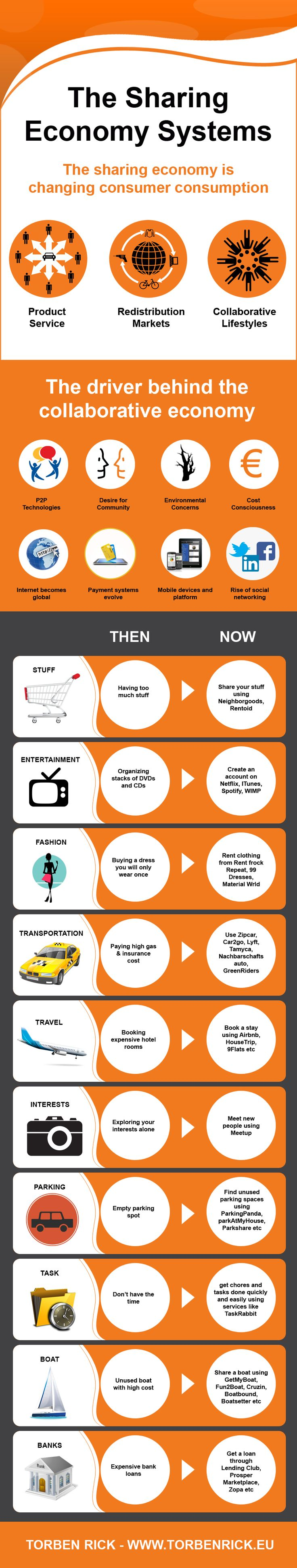 Infographic: The sharing economy impacts core business models
