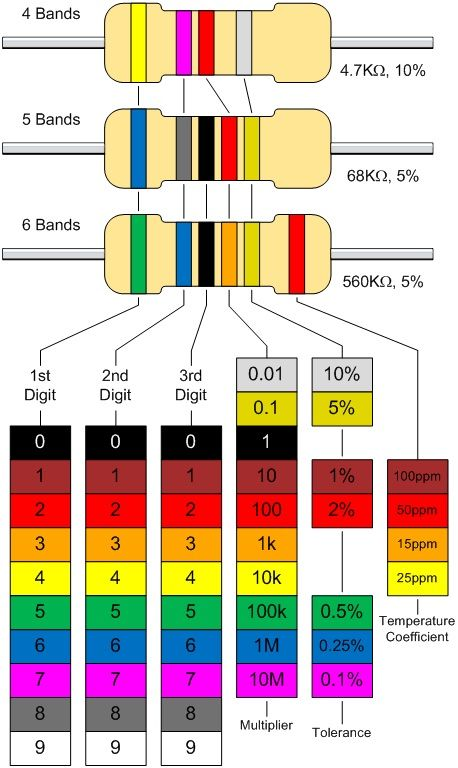 Calculating resistor values the standard resistor colour for 1 resistor values table