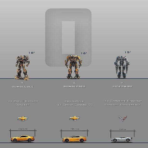 """ถูกใจ 3,567 คน, ความคิดเห็น 5 รายการ - Transformers (@thedailycybertronian) บน Instagram: """"Bumblebee & Sideswipe 🔥[Part 6] #Transformers accurate scale chart - Autobots by @steamblust…"""""""