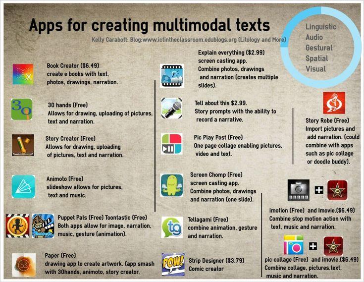 Spoken Language Essay Multimodal Literacy - image 6