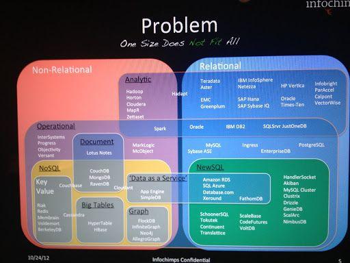 The Database World in a Venn Diagram
