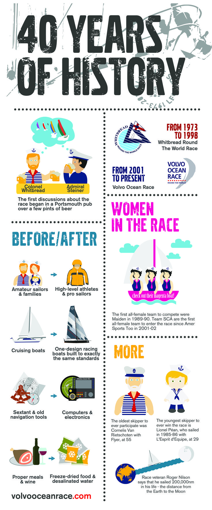 From sextants to on-board computers, from meat & wine to freeze dried food, quick & interesting facts about how the race has evolved over the past 40 years!