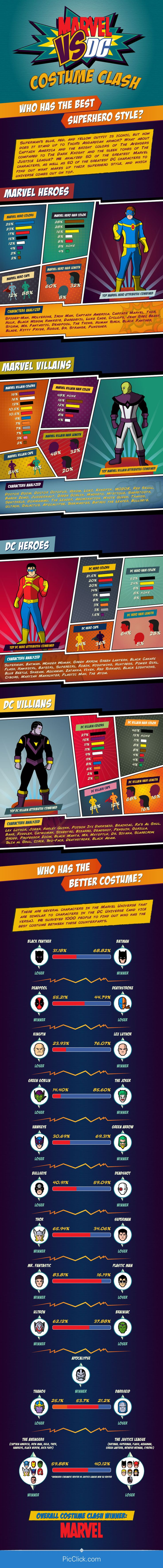 Visual shopping site PicClick.com analyzed the 50 most popular Marvel and DC Comics superheroes for their costume choices and set up heroes with similar styles to go head-to-head for the ultimate fashion showdown.