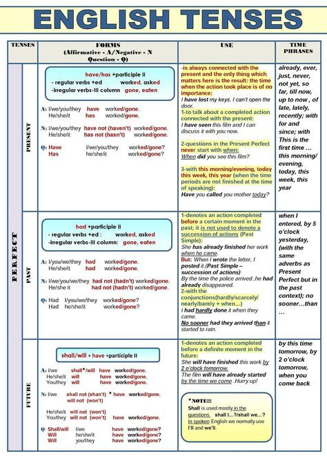 All English Tenses In A Table Inglese English Grammar Verb