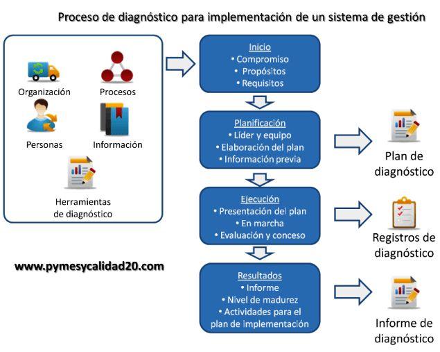 proceso de diagnóstico para implementar iso 9001