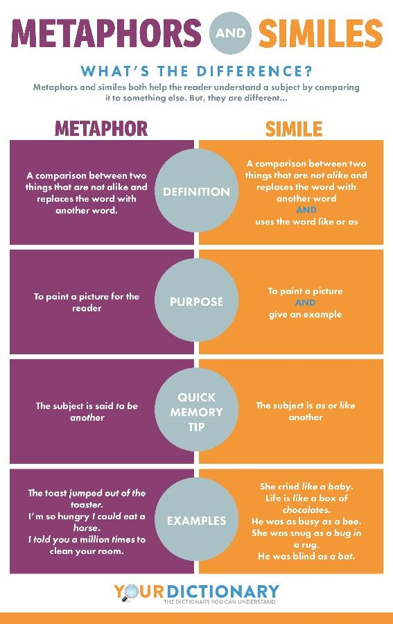 19 Best Infographics Images On Pinterest English Literature