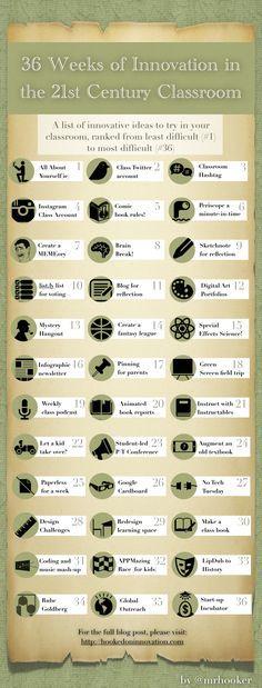 36 Weeks of Innovation for Your Classroom #edtech #k12 via @mrhooker