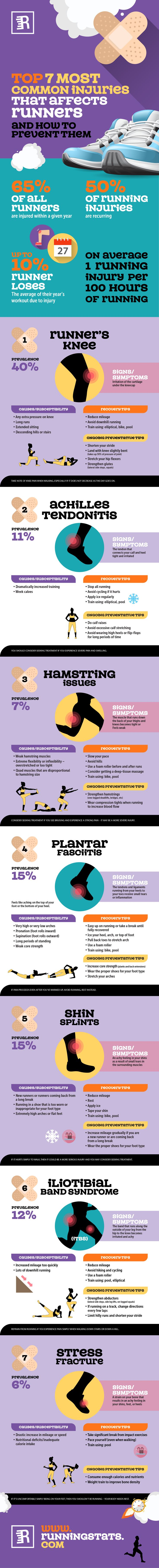 A staggering statistic shows that 65% of all runners are injured within a given year. A statistic that reveals runners are suffering from common injuries that are avoidable. 50% of injuries are recurring injuries. http://www.runningstats.com/common-running-injuries/  By equipping yourself with the right knowledge, you can avoid injuries.