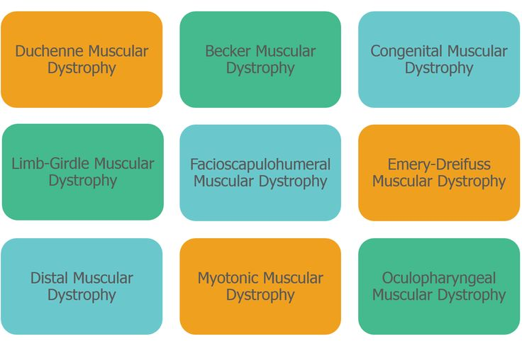 test design for oculopharyngeal muscular dystrophy essay Muscular dystrophy is diagnosed based on the results of muscle biopsy, increased creatine phosphokinase, electromyography, and genetic testing other tests that can be done are chest x-ray, echocardiogram, ct scan, and magnetic resonance image scan, which via a magnetic field can produce images whose detail helps diagnose muscular dystrophy.