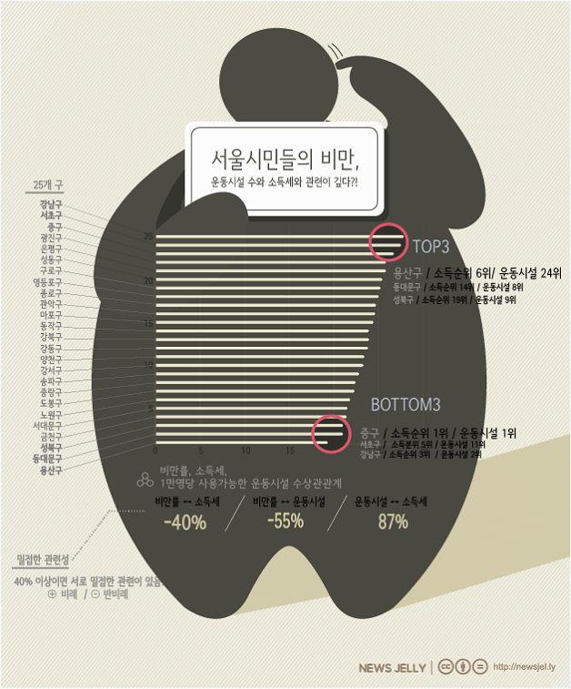 서울시민 비만 적신호, 올 여름은 달라지자 자세히보기> http://newsjel.ly/issue/seoul_obesity/