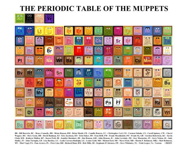 37 best periodic table in our life images on pinterest periodic the periodic table of muppets pin if you like it periodictable urtaz Images