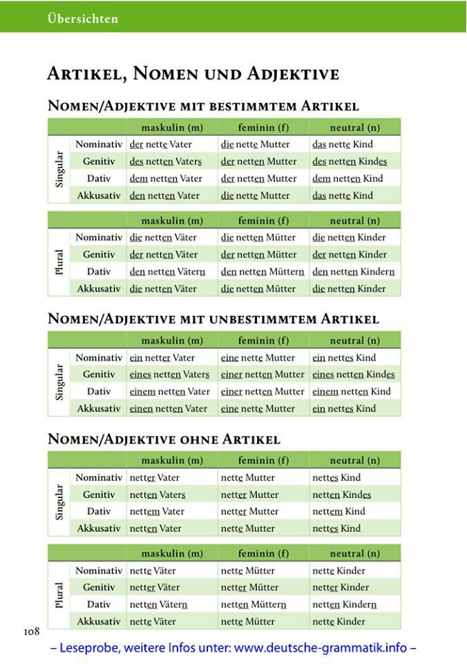 Artikel, Nomen und Adjektive - a great reference for learning all about nouns+ in German!
