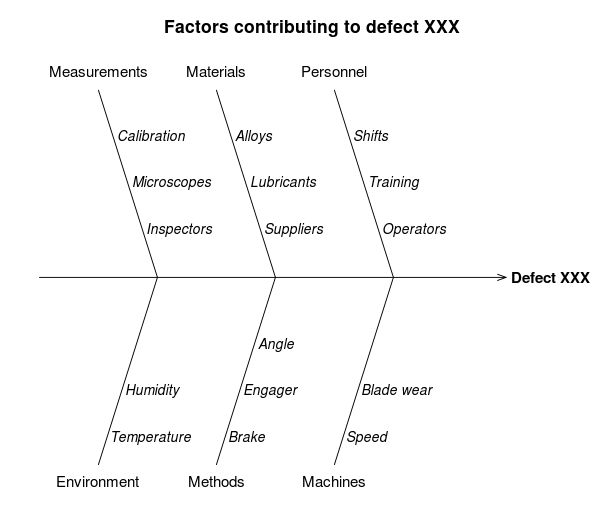 Cause and effect diagram for defect XXX - Seven Basic Tools of Quality - Wikipedia, the free encyclopedia