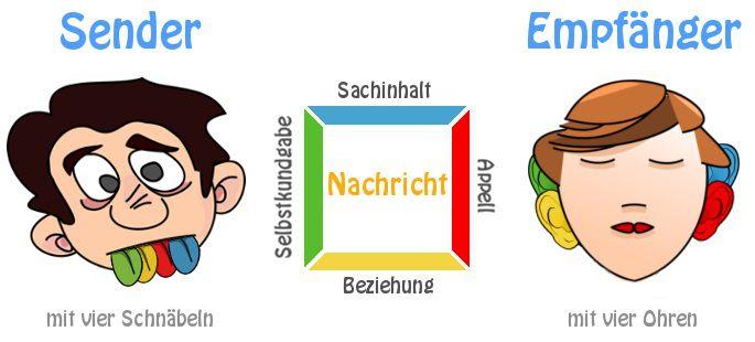 Vier Ohren Modell Kommunikationsmodell Schulz Von Thun In 2020 Kommunikationsmodelle Schulz Von Thun Schulz Von Thun Kommunikation