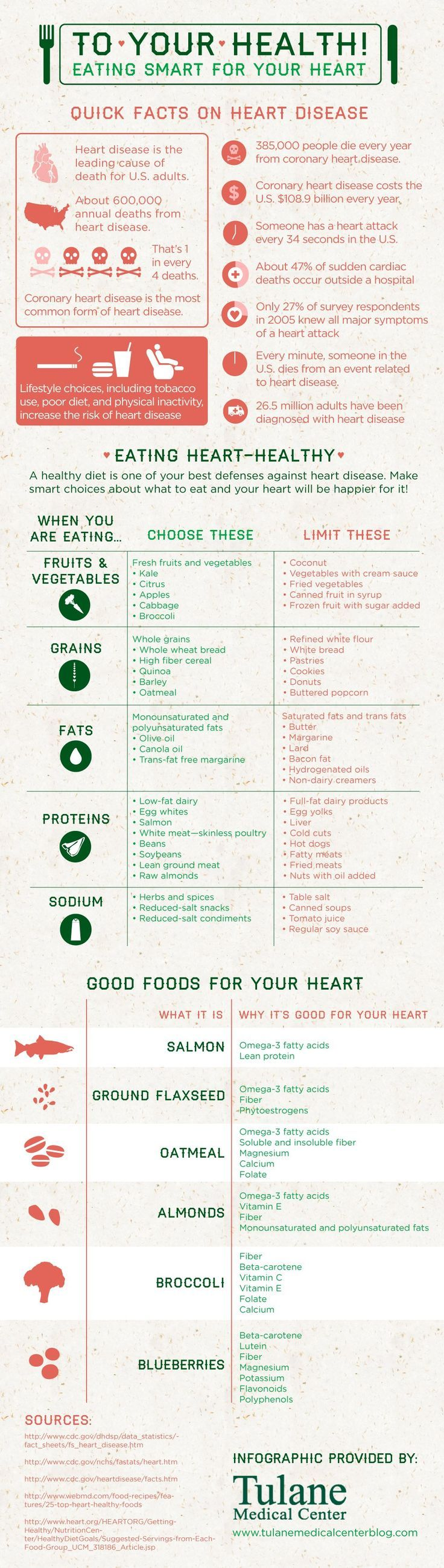 Eating for a Healthy Heart Infographic fruit healthy motivation nutrition veggie weightloss almonds Apples bacon barley beans beta carotene blueberries Broccoli cabbage calcium canola oil cardiac citrus coconuts cookies coronary heart disease dairy donuts eggs fiber flavonoids flaxseed folate heart heart disease kale liver lutein magnesium margarine meat oatmeal olive oil omega 3 fatty acids polyphenois Popcorn potassium protein quinoa Salmon soybeans sugar vitamin c vitamin e whole grains…