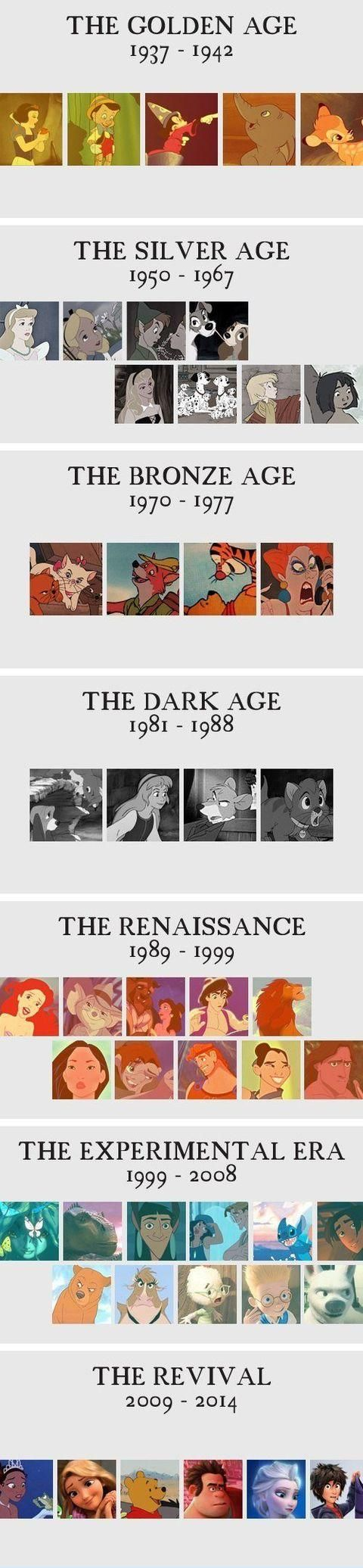 All the stages of Disney; SO TRUE!! grew up on bronze, liked silver, LOVE Rennasiance, and Revival blew me away