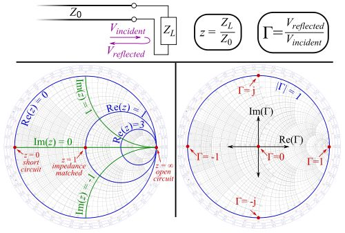 basic use of an impedance smith chart
