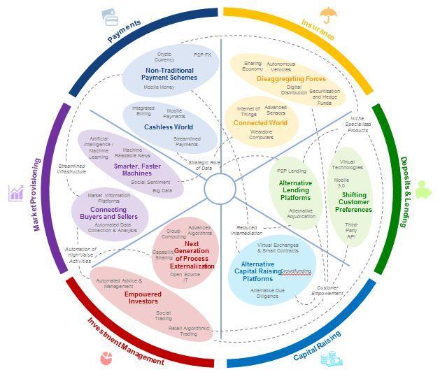 5 ways technology is transforming finance - Agenda - The World Economic Forum #Information #architecture