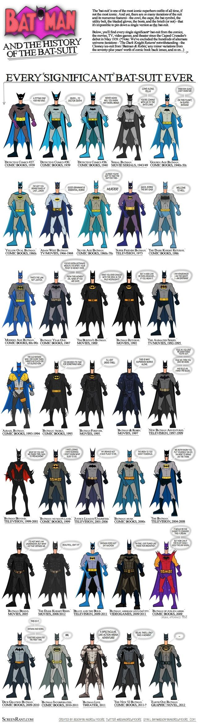 How well do you know your Batmans? For sure, comic book enthusiasts are already spewing out facts and trivia showcasing their knowledge. And of course, the bat-suit will be mentioned in there more than once. I honestly wouldn't be able to say much on this topic, but lucky for people like me, Ben Moore of Screen Rant1 has created an infographic detailing every single significant bat-suit that has existed.