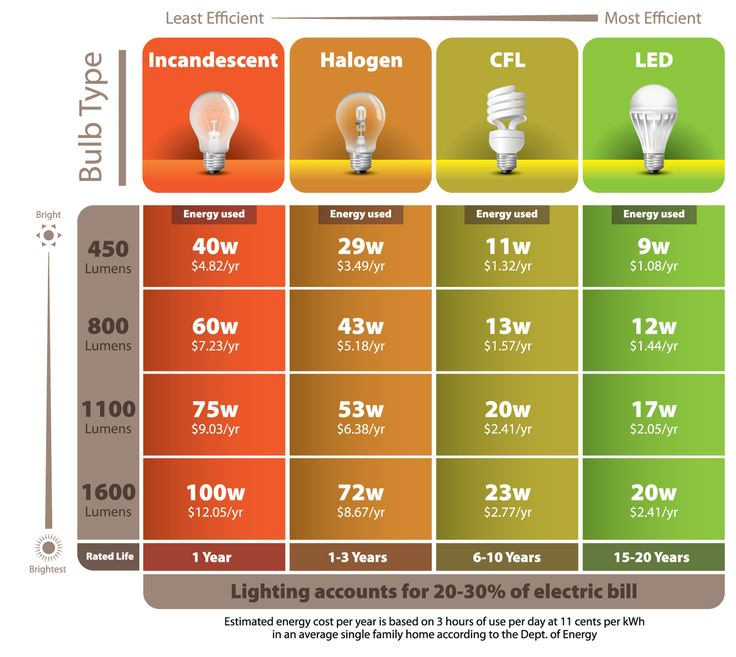 While the initial price of energy-efficient light bulbs is higher than traditional incandescents, they don't need to be replaced as often and will save you money in the long run, courtesy of Batteries Plus    Here's an excellent infographic that details how switching to a CFL or LED bulb can save you money on your electricity bills.