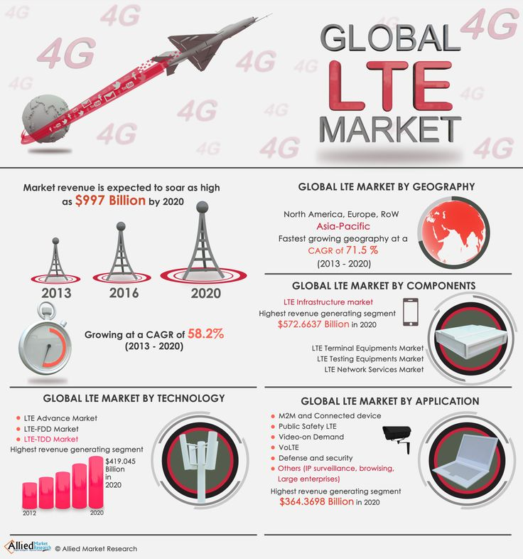lte market expected to reach 997 Allied market research is reporting that the lte market will grow quickly and be worth more than $997 billion by 2020 the report analyzes the global lte market based on geographical regions and .