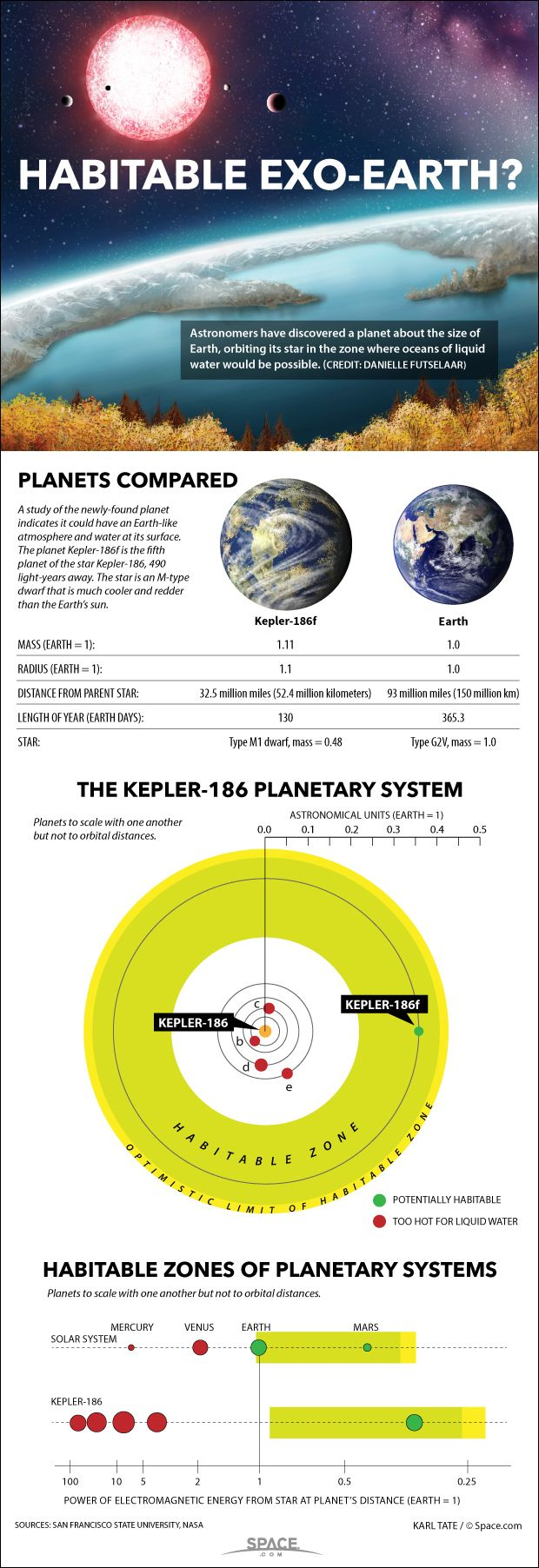 The rocky alien planet Kepler 186f is an Earth-size world that could have liquid water on its surface, and possibly even life. It orbits a star 490 light-years away. See the full details of alien planet Kepler-186f in this Space.com infographic. Credit: By Karl Tate, Infographics Artist via @robbinjimmerson