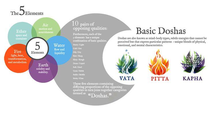 Why You Should Identify Your Dosha Prior to Ayurveda Treatment