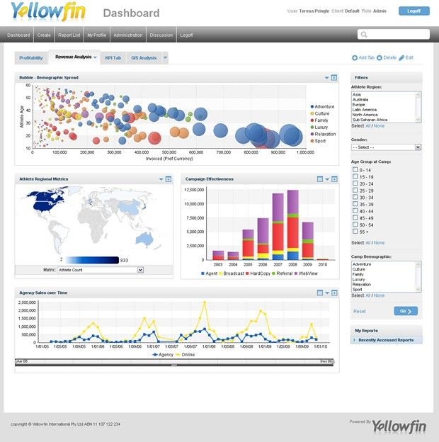 Top Business Intelligence dashboard design best practices (Part One)